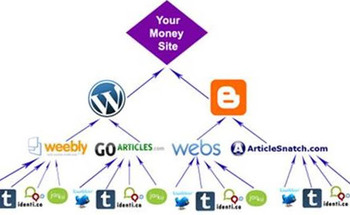 Small tiered backlinks
