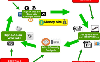 Small ultimate ranker solution with complete seo package